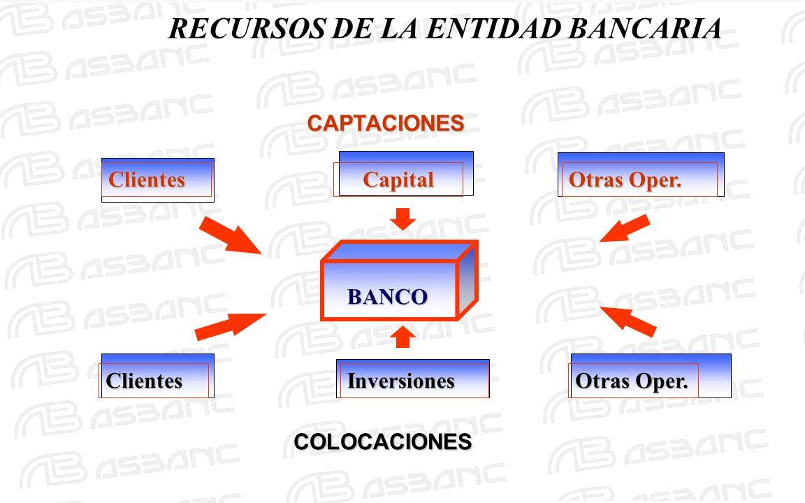 RECURSOS DE LA ENTIDAD BANCARIAClientesCapital Otras Oper. BANCO ClientesInversiones CAPTACIONES COLOCACIONES