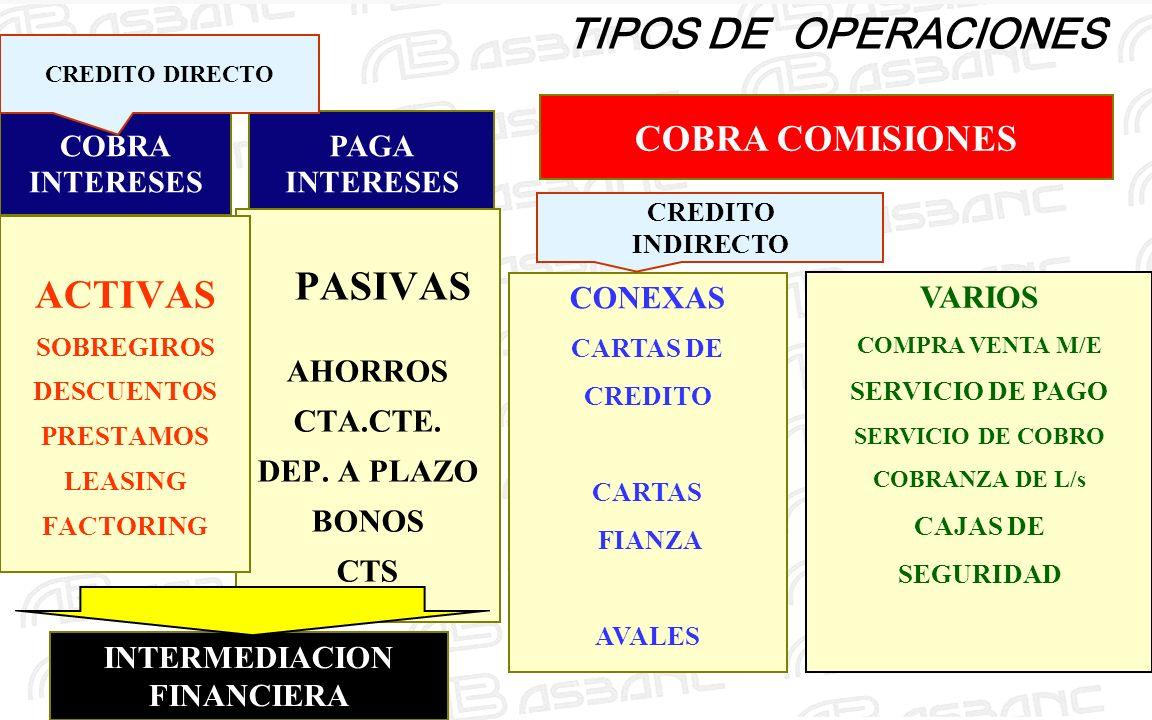 PAGA INTERESES COBRA COMISIONES COBRA INTERESES TIPOS DE OPERACIONES PASIVAS AHORROS CTA.CTE. DEP. A PLAZO BONOS CTS ACTIVAS SOBREGIROS DESCUENTOS PRE
