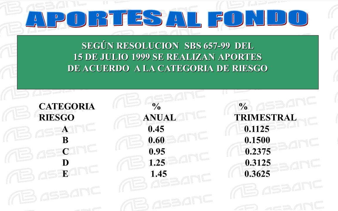 SEGÚN RESOLUCION SBS 657-99 DEL 15 DE JULIO 1999 SE REALIZAN APORTES DE ACUERDO A LA CATEGORIA DE RIESGO CATEGORIA % % RIESGO ANUAL TRIMESTRAL A 0.45 0.1125 B 0.60 0.1500 C 0.95 0.2375 D 1.25 0.3125 E 1.45 0.3625