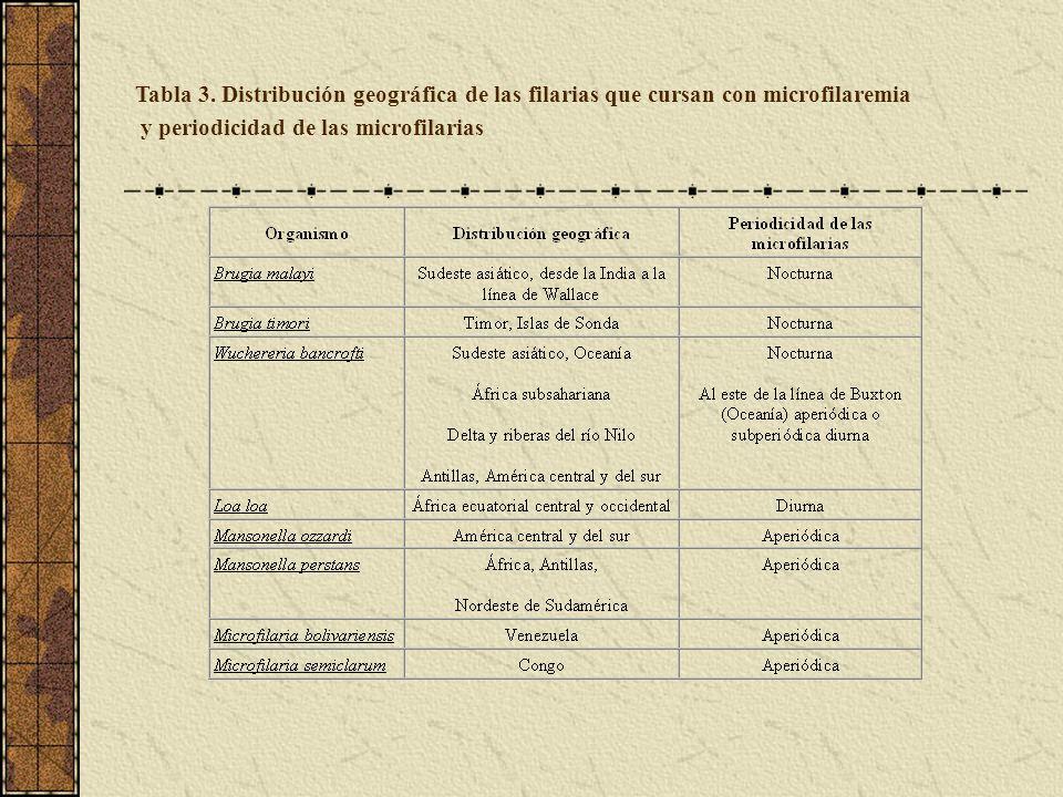 Tabla 3. Distribución geográfica de las filarias que cursan con microfilaremia y periodicidad de las microfilarias