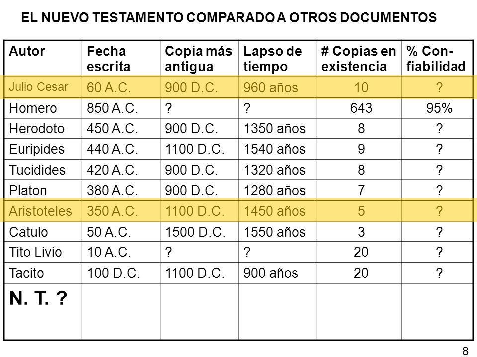 AutorFecha escrita Copia más antigua Lapso de tiempo # Copias en existencia % Con- fiabilidad Julio Cesar 60 A.C.900 D.C.960 años10? Homero850 A.C.??6