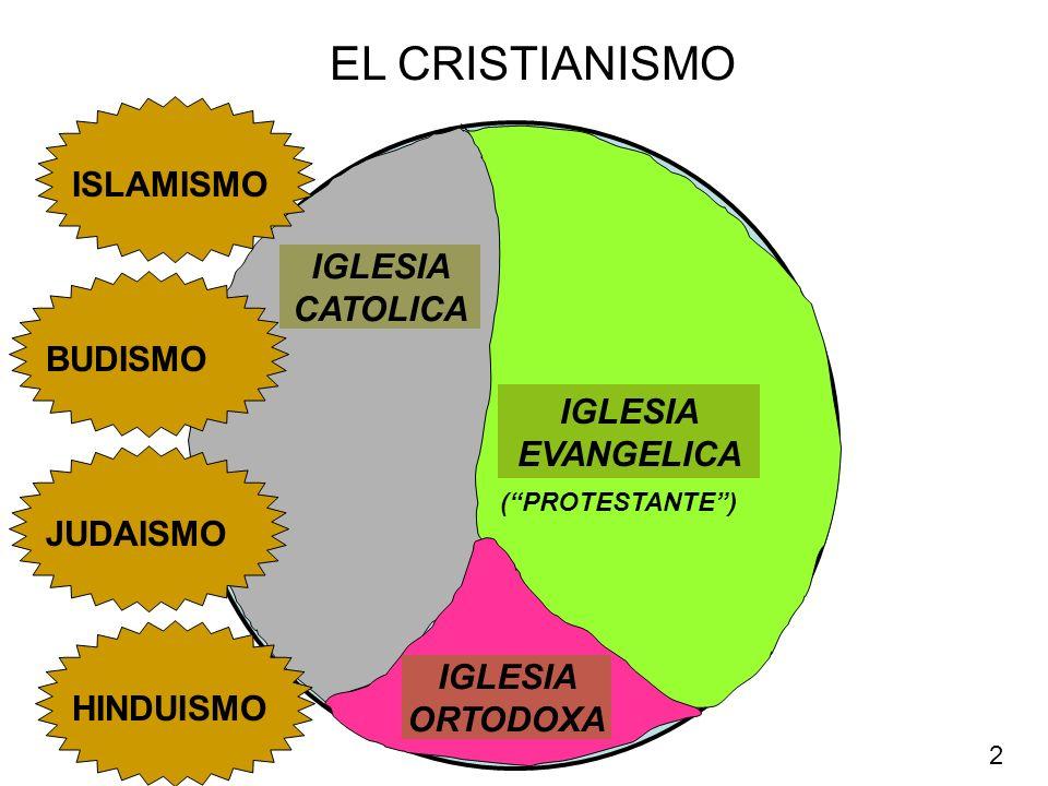 EL CRISTIANISMO IGLESIA CATOLICA IGLESIA EVANGELICA IGLESIA ORTODOXA HINDUISMO JUDAISMO BUDISMO ISLAMISMO (PROTESTANTE) 2
