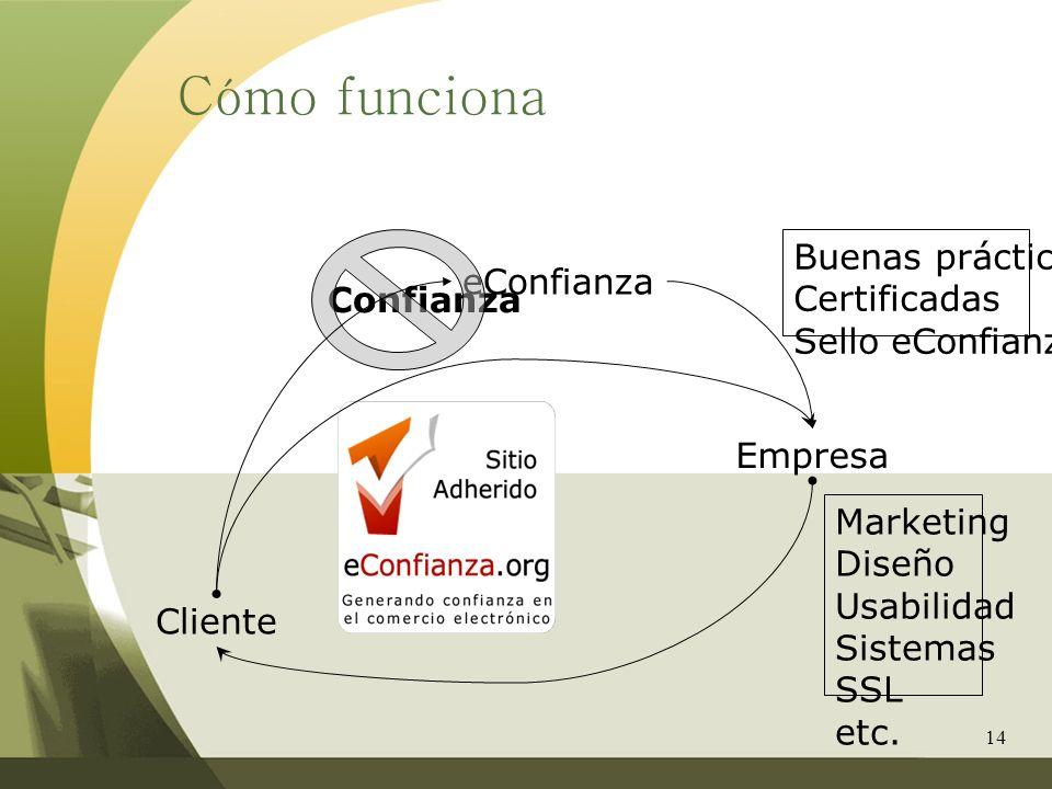 14 Cómo funciona Cliente Empresa eConfianza Marketing Diseño Usabilidad Sistemas SSL etc. Confianza Buenas prácticas Certificadas Sello eConfianza