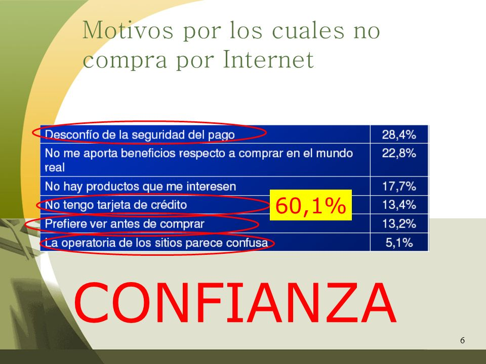 6 Motivos por los cuales no compra por Internet 60,1% CONFIANZA