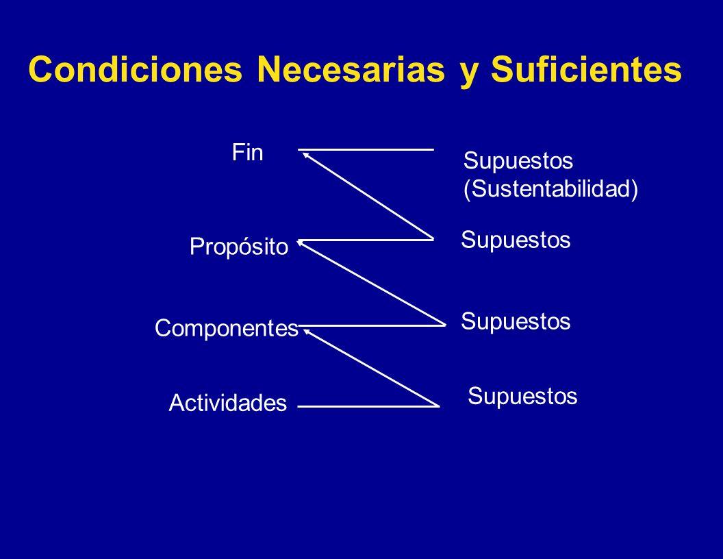 Condiciones Necesarias y Suficientes Fin Propósito Componentes Actividades Supuestos (Sustentabilidad) Supuestos