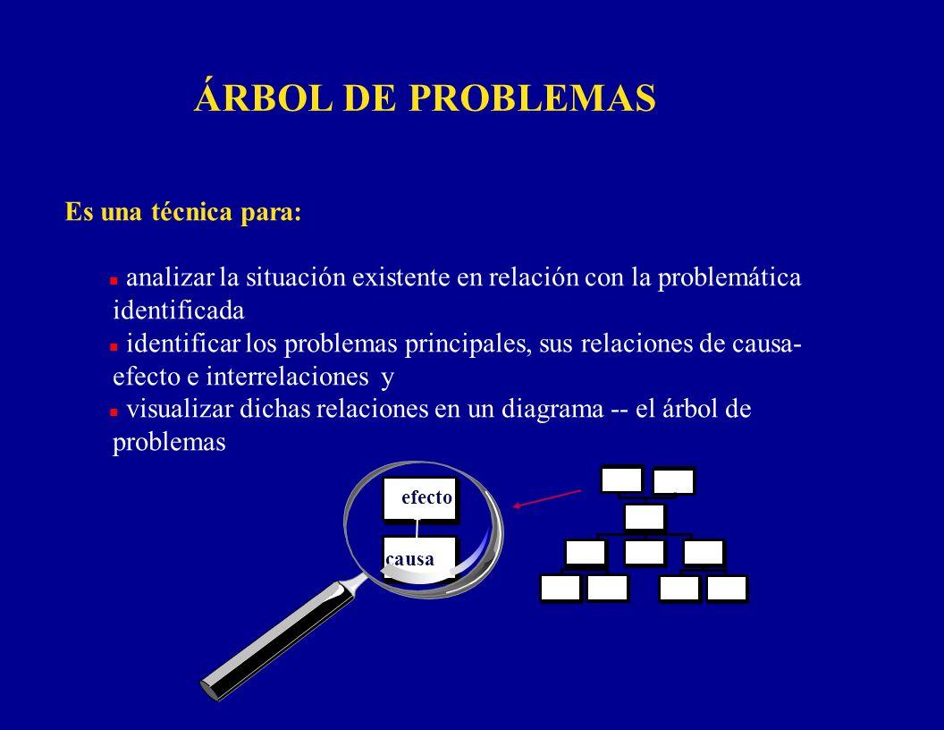 ÁRBOL DE PROBLEMAS Es una técnica para: n analizar la situación existente en relación con la problemática identificada n identificar los problemas pri