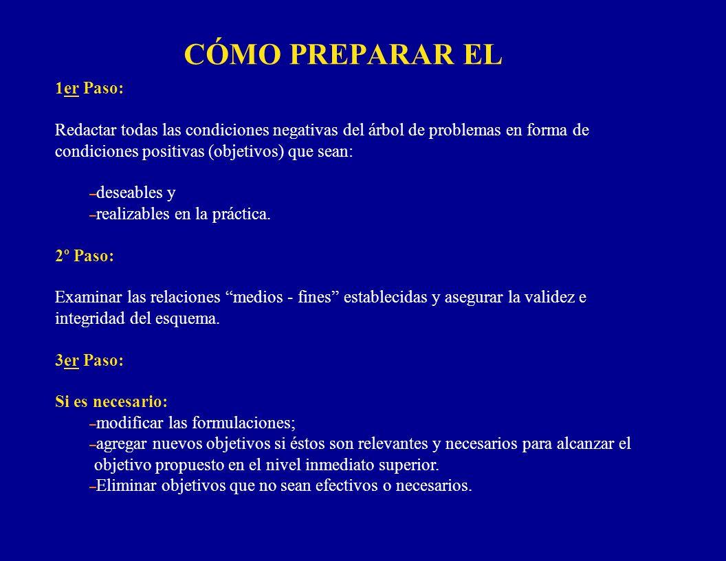 CÓMO PREPARAR EL 1er Paso: Redactar todas las condiciones negativas del árbol de problemas en forma de condiciones positivas (objetivos) que sean: – d