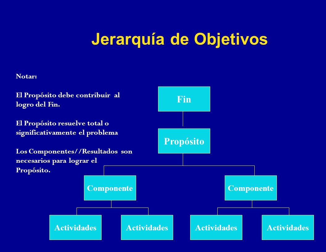 Notar: El Propósito debe contribuir al logro del Fin. El Propósito resuelve total o significativamente el problema Los Componentes//Resultados son nec