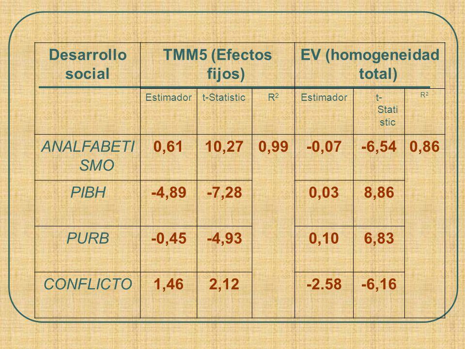 Desarrollo social TMM5 (Efectos fijos) EV (homogeneidad total) Estimadort-StatisticR2R2 Estimadort- Stati stic R2R2 ANALFABETI SMO 0,6110,270,99-0,07-