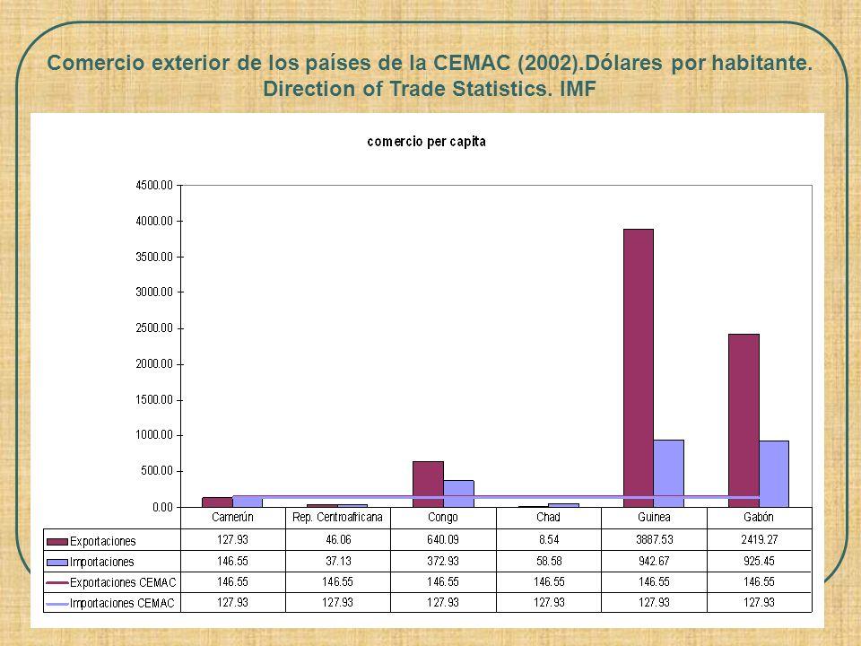 Comercio exterior de los países de la CEMAC (2002).Dólares por habitante. Direction of Trade Statistics. IMF