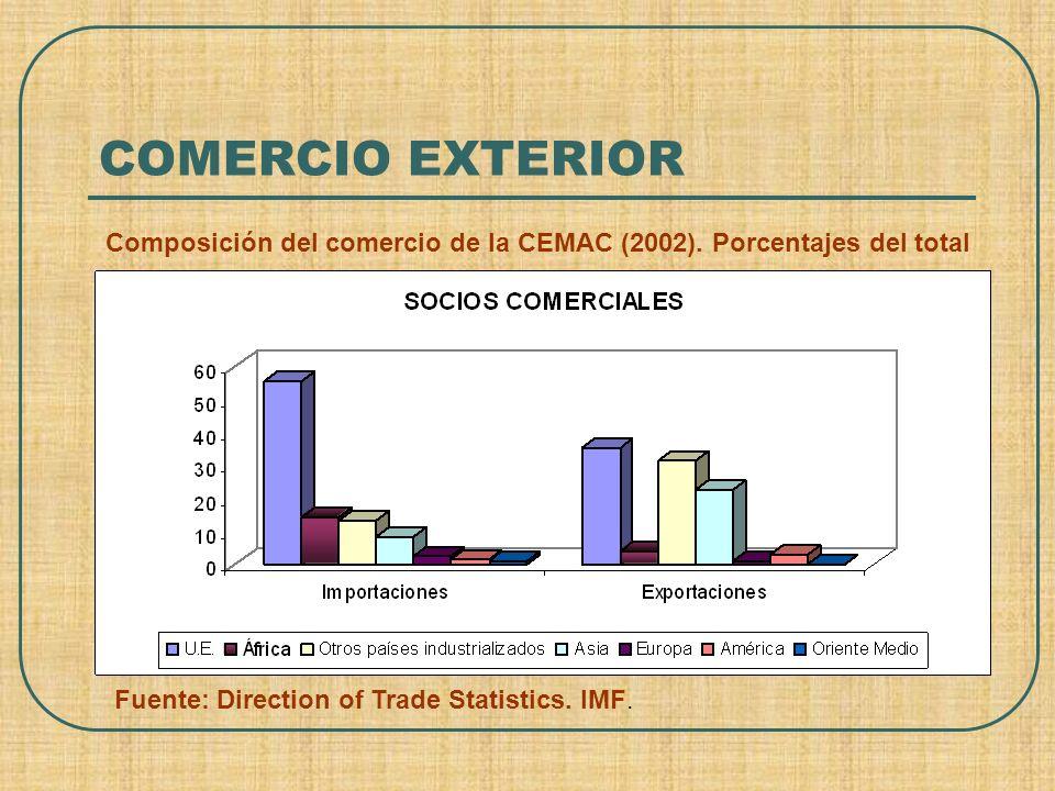 Composición del comercio de la CEMAC (2002). Porcentajes del total Fuente: Direction of Trade Statistics. IMF. COMERCIO EXTERIOR