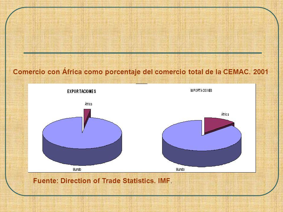 Fuente: Direction of Trade Statistics. IMF. Comercio con África como porcentaje del comercio total de la CEMAC. 2001