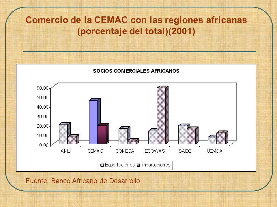 Comercio de la CEMAC con las regiones africanas (porcentaje del total)(2001) Fuente: Banco Africano de Desarrollo.