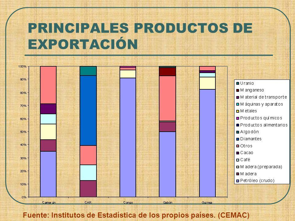PRINCIPALES PRODUCTOS DE EXPORTACIÓN Fuente: Institutos de Estadística de los propios países. (CEMAC)