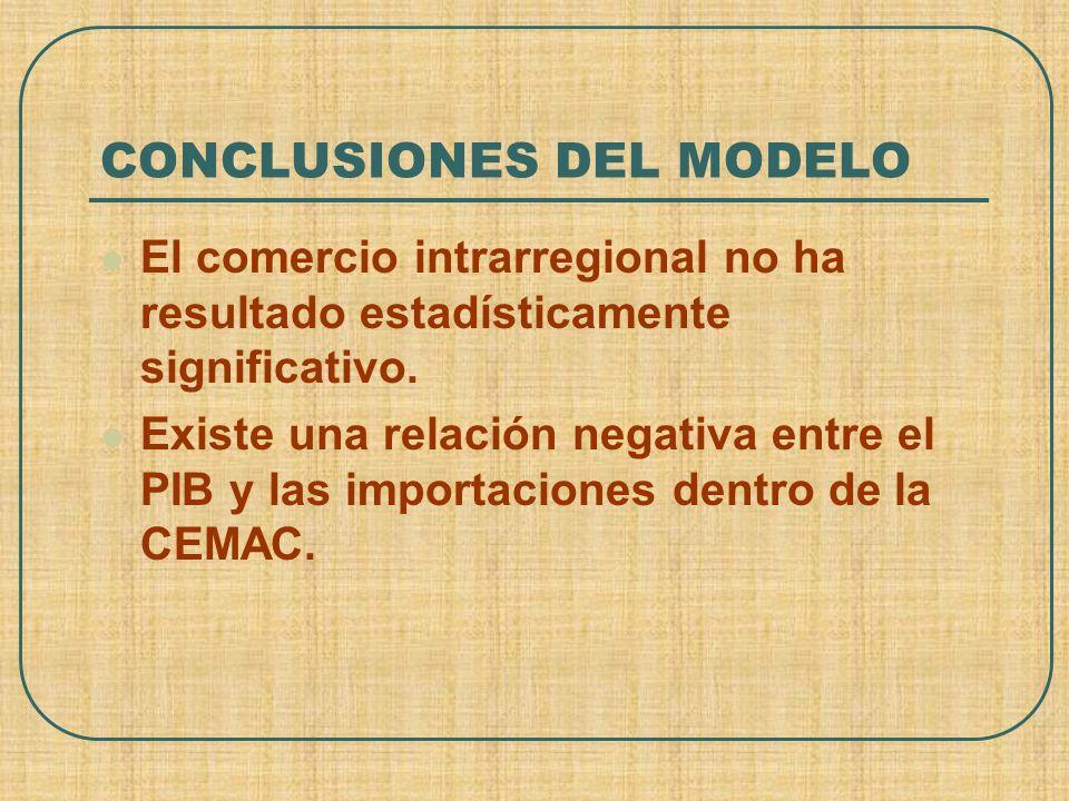 CONCLUSIONES DEL MODELO El comercio intrarregional no ha resultado estadísticamente significativo. Existe una relación negativa entre el PIB y las imp