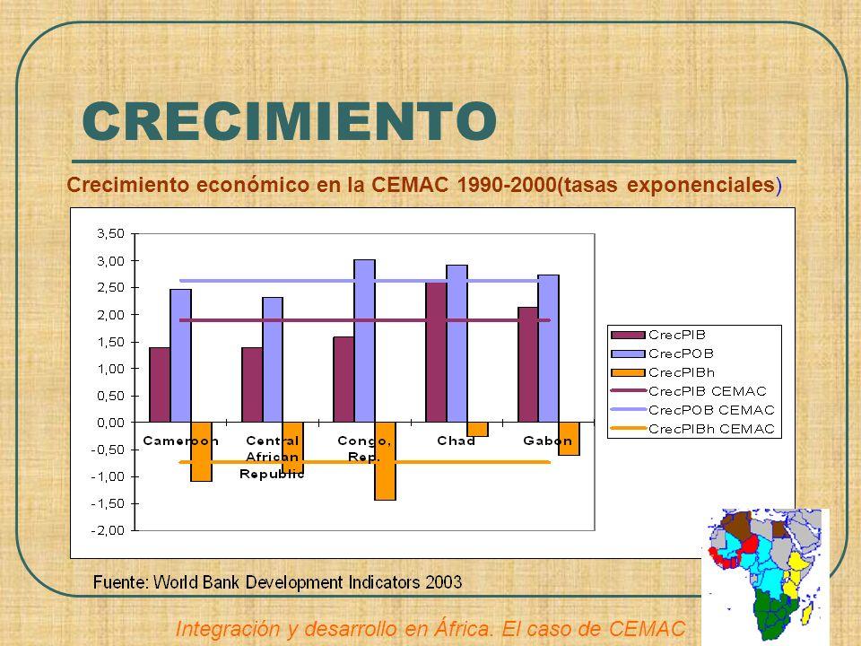 CRECIMIENTO Crecimiento económico en la CEMAC 1990-2000(tasas exponenciales) Integración y desarrollo en África. El caso de CEMAC