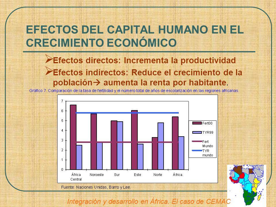 EFECTOS DEL CAPITAL HUMANO EN EL CRECIMIENTO ECONÓMICO Efectos directos: Incrementa la productividad Efectos indirectos: Reduce el crecimiento de la p