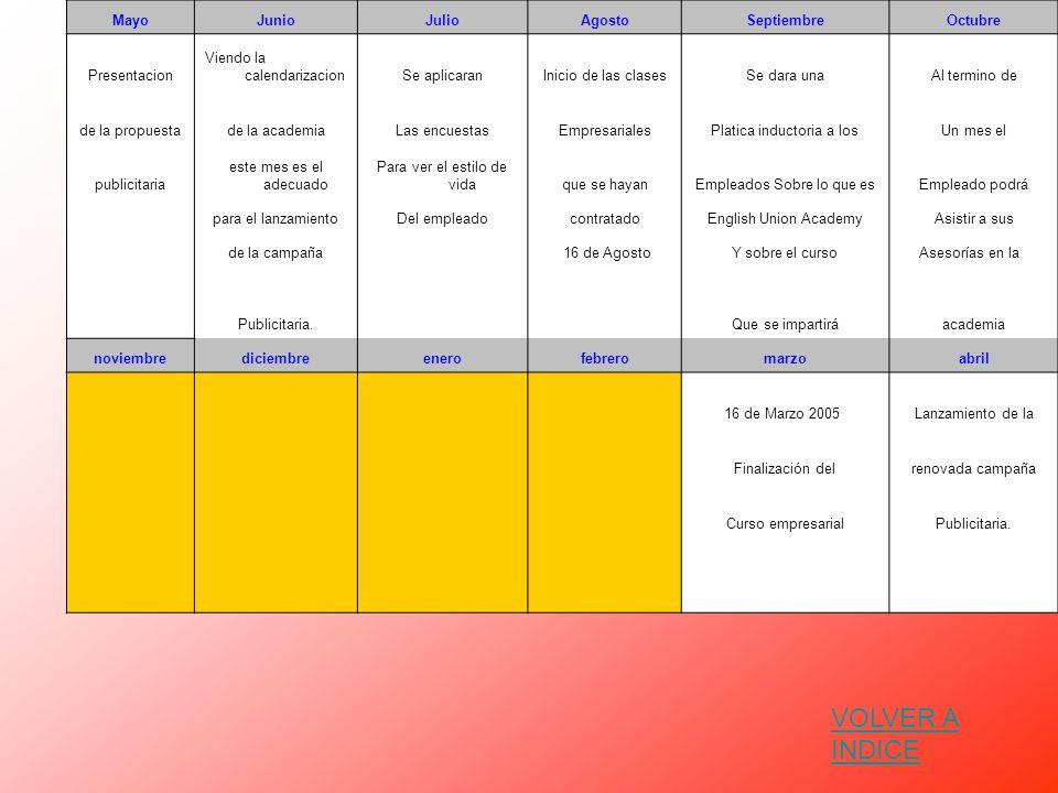 MayoJunioJulioAgostoSeptiembreOctubre Presentacion Viendo la calendarizacionSe aplicaranInicio de las clasesSe dara unaAl termino de de la propuestade