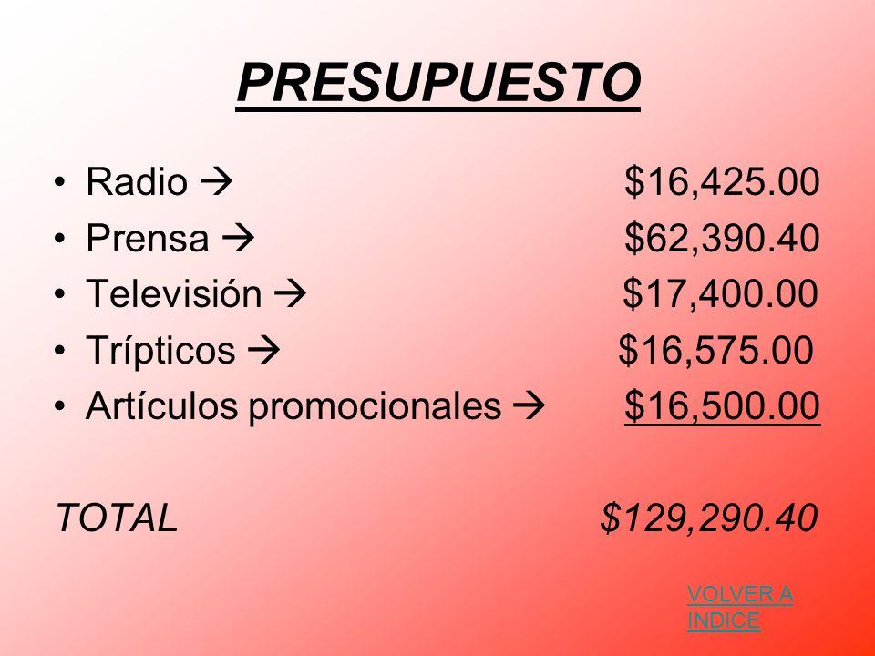 PRESUPUESTO Radio $16,425.00 Prensa $62,390.40 Televisión $17,400.00 Trípticos $16,575.00 Artículos promocionales $16,500.00 TOTAL $129,290.40 VOLVER