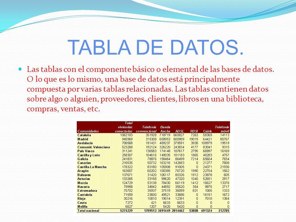 BASE DE DATOS. Una base de datos suele definirse como un conjunto de información organizada sistemáticamente. En la terminología propia de las bases d