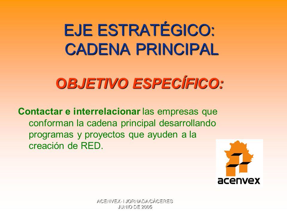 ACENVEX- I JORNADA CÁCERES JUNIO DE 2005 EJE ESTRATÉGICO: CADENA PRINCIPAL OBJETIVO ESPECÍFICO: Contactar e interrelacionar las empresas que conforman la cadena principal desarrollando programas y proyectos que ayuden a la creación de RED.