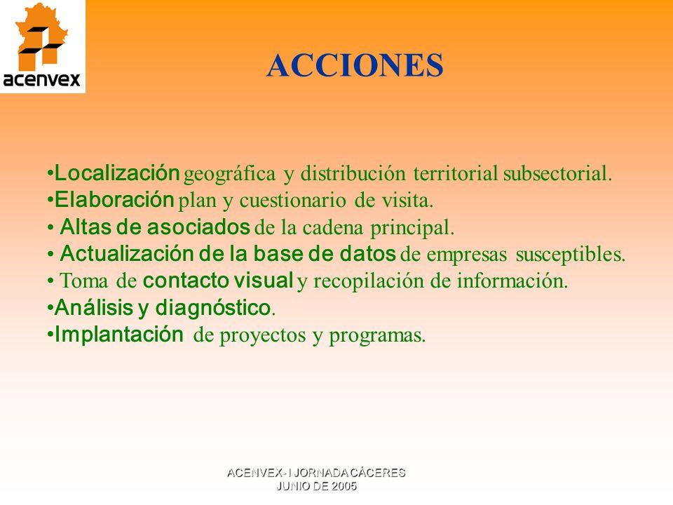 ACENVEX- I JORNADA CÁCERES JUNIO DE 2005 Localización geográfica y distribución territorial subsectorial.