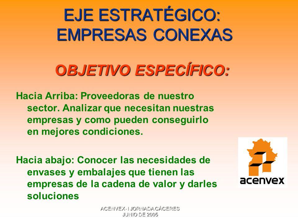 ACENVEX- I JORNADA CÁCERES JUNIO DE 2005 EJE ESTRATÉGICO: EMPRESAS CONEXAS OBJETIVO ESPECÍFICO: Hacia Arriba: Proveedoras de nuestro sector.