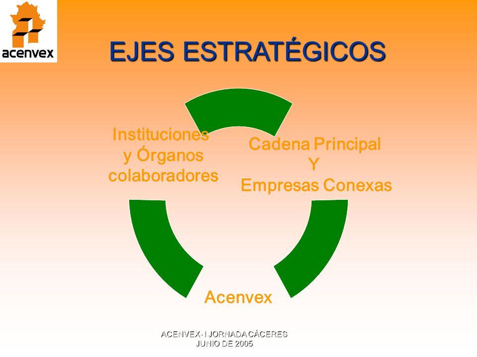 ACENVEX- I JORNADA CÁCERES JUNIO DE 2005 Cadena Principal Y Empresas Conexas Acenvex Instituciones y Órganos colaboradores EJES ESTRATÉGICOS