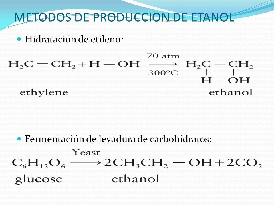 METODOS DE PRODUCCION DE ETANOL Hidratación de etileno: Fermentación de levadura de carbohidratos: