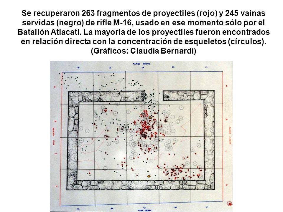 Se recuperaron 263 fragmentos de proyectiles (rojo) y 245 vainas servidas (negro) de rifle M-16, usado en ese momento sólo por el Batallón Atlacatl. L