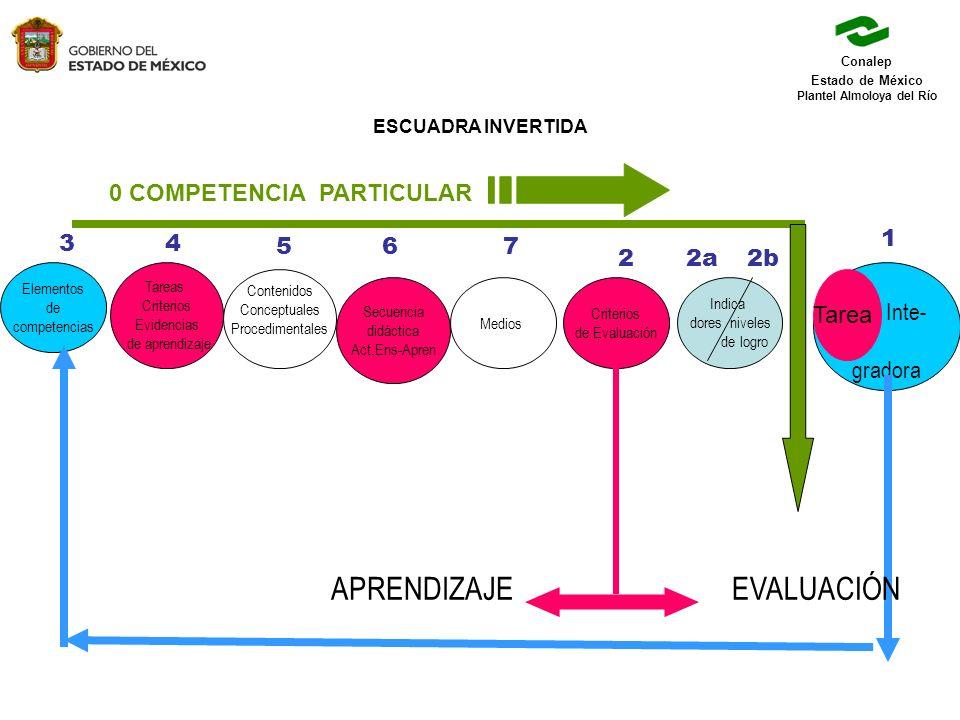 Conalep Estado de México Plantel Almoloya del Río ESCUADRA INVERTIDA 0 COMPETENCIA PARTICULAR Elementos de competencias Tareas Criterios Evidencias de