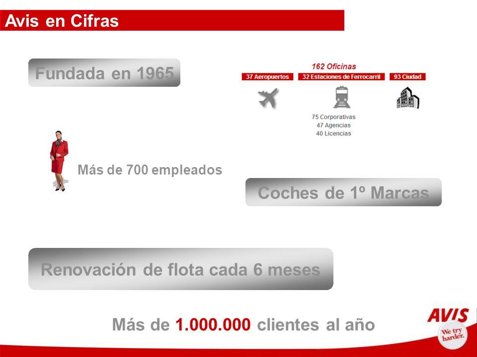 Avis en Cifras Más de 700 empleados Más de 1.000.000 clientes al año Fundada en 1965 Coches de 1º Marcas Renovación de flota cada 6 meses