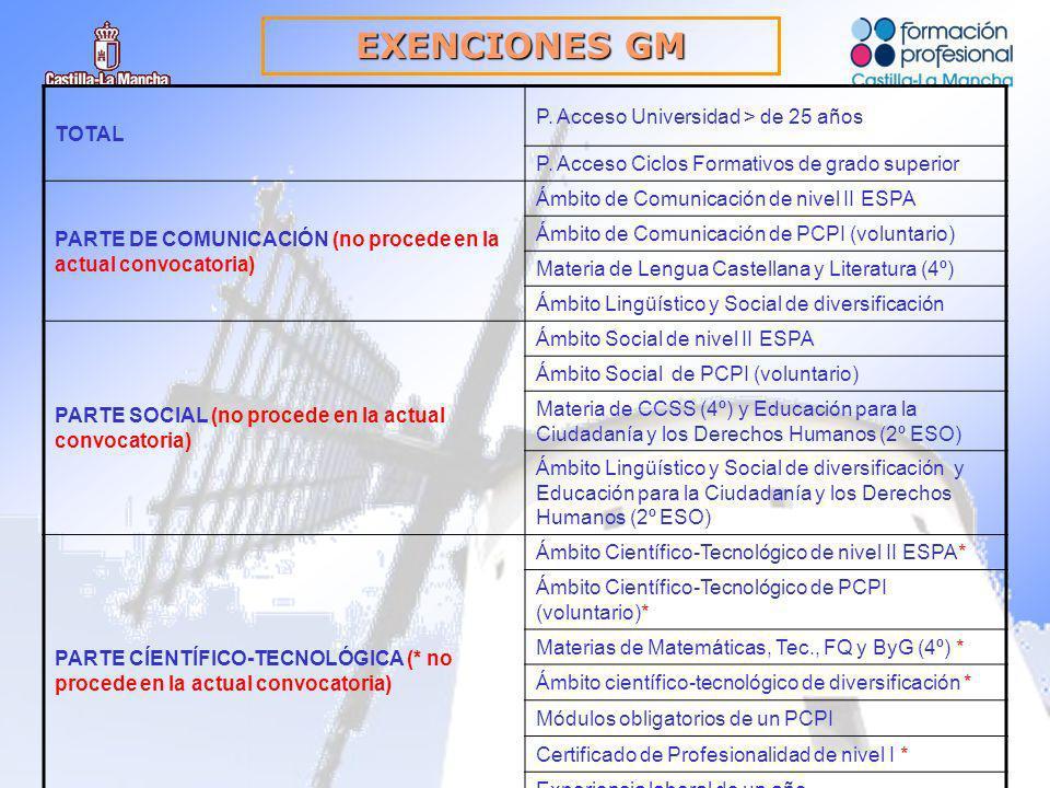EXENCIONES GM TOTAL P. Acceso Universidad > de 25 años P.