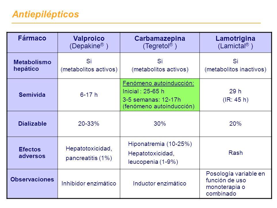 Fármaco Valproico (Depakine ® ) Carbamazepina (Tegretol ® ) Lamotrigina (Lamictal ® ) Metabolismo hepático Si (metabolitos activos) Si (metabolitos activos) Si (metabolitos inactivos) Semivida6-17 h Fenómeno autoinducción: Inicial : 25-65 h 3-5 semanas: 12-17h (fenómeno autoinducción) 29 h (IR: 45 h) Dializable20-33%30%20% Efectos adversos Hepatotoxicidad, pancreatitis (1%) Hiponatremia (10-25%) Hepatotoxicidad, leucopenia (1-9%) Rash Observaciones Inhibidor enzimáticoInductor enzimático Posología variable en función de uso monoterapia o combinado Antiepilépticos