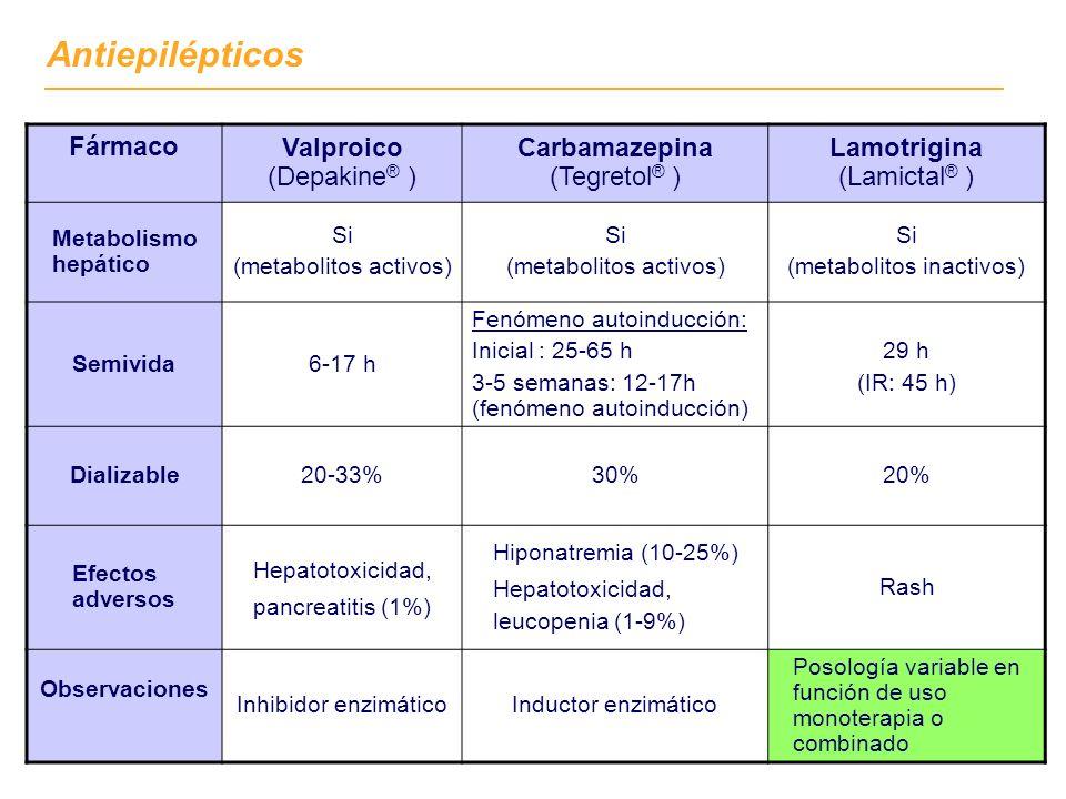 Fármaco Valproico (Depakine ® ) Carbamazepina (Tegretol ® ) Lamotrigina (Lamictal ® ) Metabolismo hepático Si (metabolitos activos) Si (metabolitos ac
