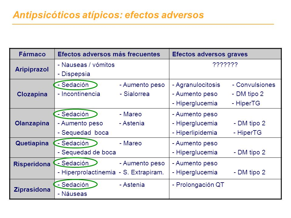 FármacoEfectos adversos más frecuentesEfectos adversos graves Aripiprazol - Nauseas / vómitos - Dispepsia .