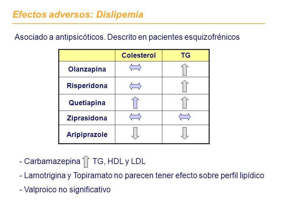 Efectos adversos: Dislipemia Asociado a antipsicóticos. Descrito en pacientes esquizofrénicos ColesterolTG Olanzapina Risperidona Quetiapina Ziprasido