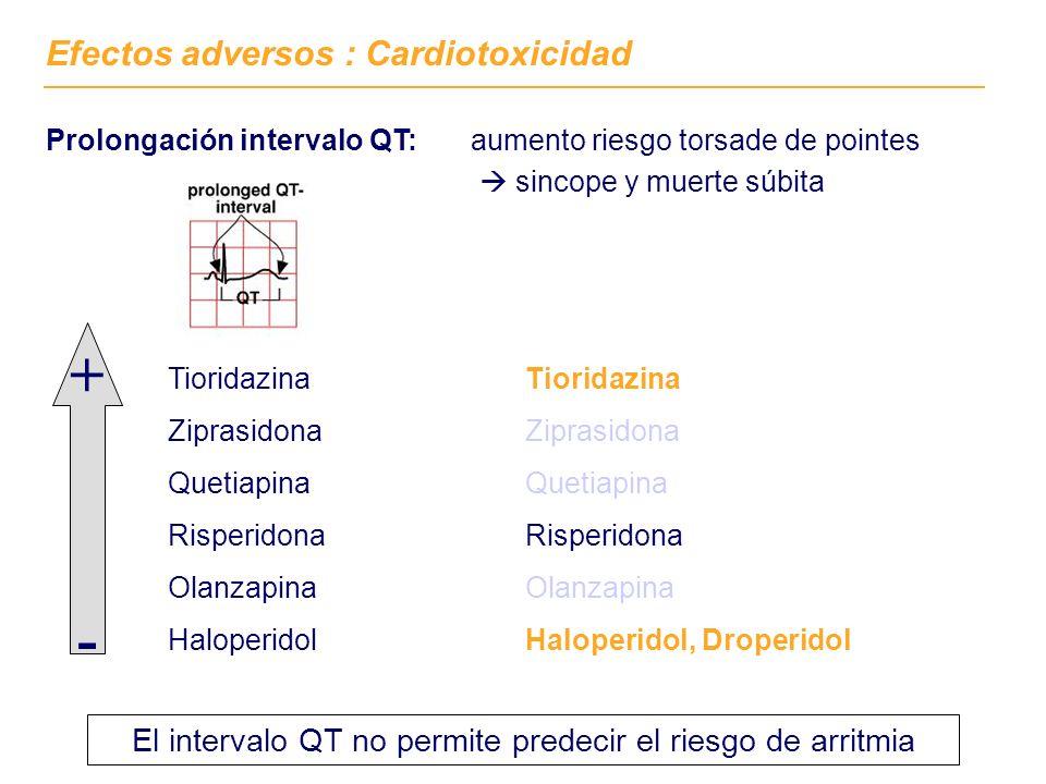 Efectos adversos : Cardiotoxicidad Prolongación intervalo QT: aumento riesgo torsade de pointes sincope y muerte súbita Tioridazina Ziprasidona Quetiapina Risperidona Olanzapina Haloperidol + - Tioridazina Ziprasidona Quetiapina Risperidona Olanzapina Haloperidol, Droperidol El intervalo QT no permite predecir el riesgo de arritmia