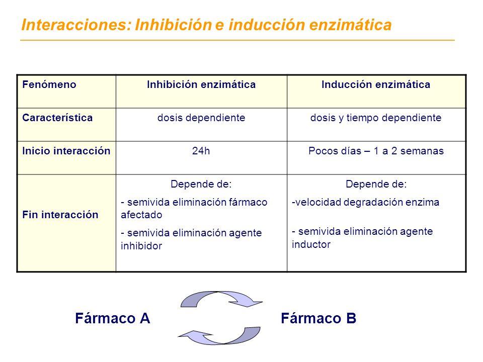 FenómenoInhibición enzimáticaInducción enzimática Característicadosis dependientedosis y tiempo dependiente Inicio interacción24hPocos días – 1 a 2 se