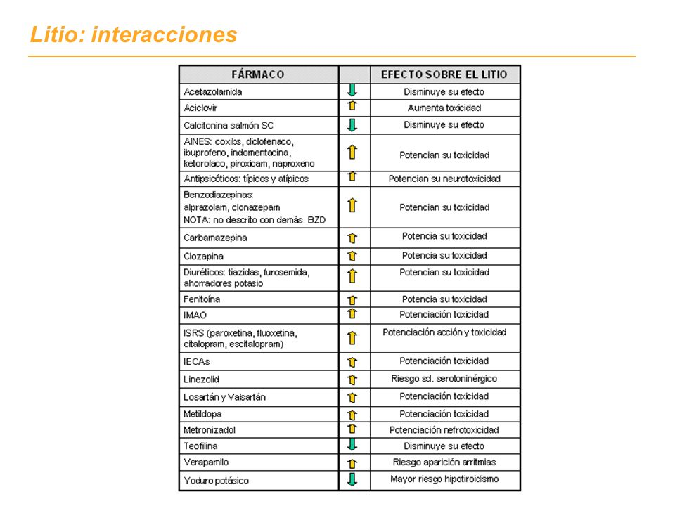 Litio: interacciones