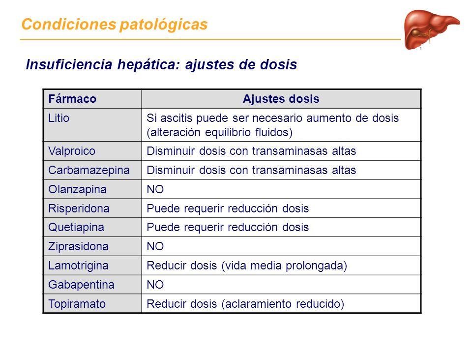 Condiciones patológicas Insuficiencia hepática: ajustes de dosis FármacoAjustes dosis LitioSi ascitis puede ser necesario aumento de dosis (alteración equilibrio fluidos) ValproicoDisminuir dosis con transaminasas altas CarbamazepinaDisminuir dosis con transaminasas altas OlanzapinaNO RisperidonaPuede requerir reducción dosis QuetiapinaPuede requerir reducción dosis ZiprasidonaNO LamotriginaReducir dosis (vida media prolongada) GabapentinaNO TopiramatoReducir dosis (aclaramiento reducido)