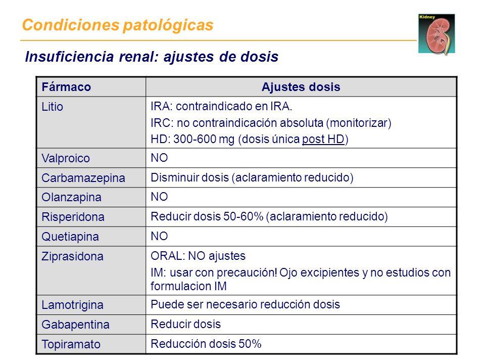 Condiciones patológicas FármacoAjustes dosis Litio IRA: contraindicado en IRA. IRC: no contraindicación absoluta (monitorizar) HD: 300-600 mg (dosis ú