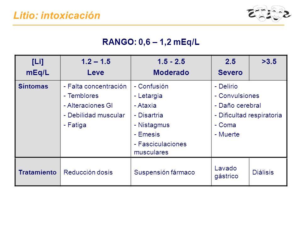 [Li] mEq/L 1.2 – 1.5 Leve 1.5 - 2.5 Moderado 2.5 Severo >3.5 Síntomas- Falta concentración - Temblores - Alteraciones GI - Debilidad muscular - Fatiga - Confusión - Letargia - Ataxia - Disartria - Nistagmus - Emesis - Fasciculaciones musculares - Delirio - Convulsiones - Daño cerebral - Dificultad respiratoria - Coma - Muerte Litio: intoxicación RANGO: 0,6 – 1,2 mEq/L TratamientoReducción dosisSuspensión fármaco Lavado gástrico Diálisis