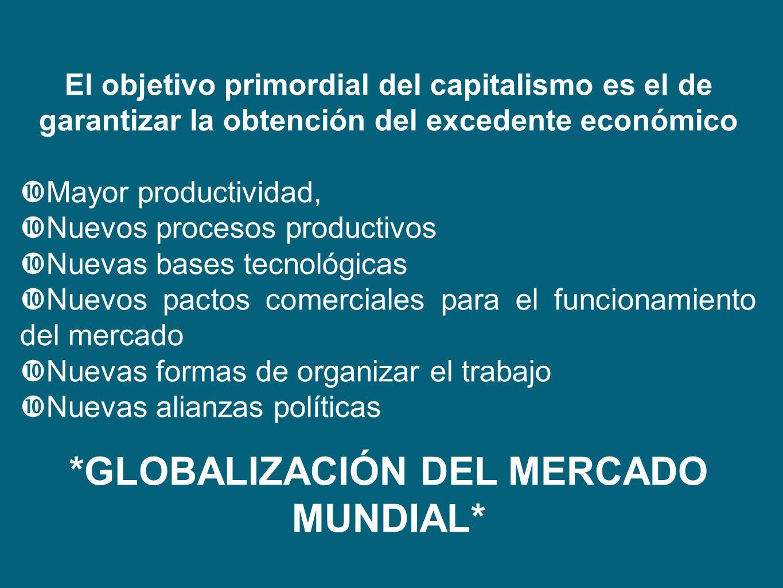 El objetivo primordial del capitalismo es el de garantizar la obtención del excedente económico Mayor productividad, Nuevos procesos productivos Nueva