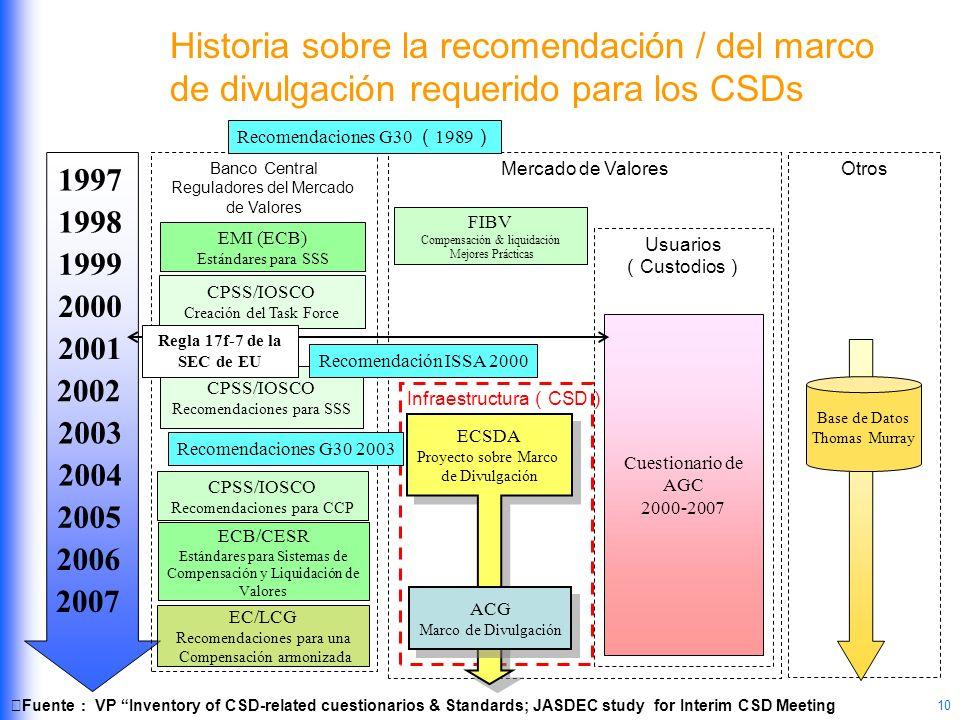 10 Infraestructura CSD Otros 2002 1997 1999 1998 2001 2000 2003 2005 2004 2006 Banco Central Reguladores del Mercado de Valores Historia sobre la reco