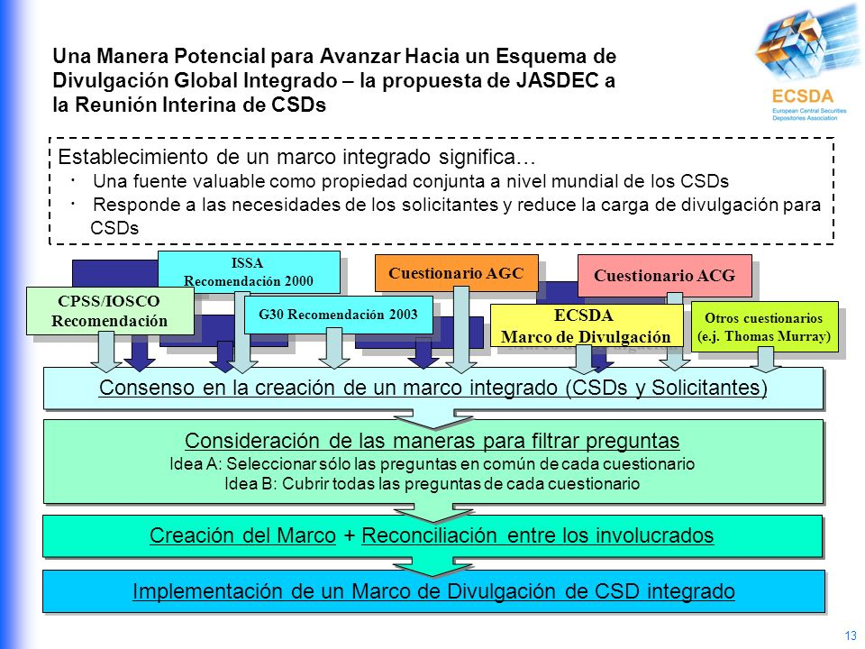 13 ISSA Recomendación 2000 ISSA Recomendación 2000 Implementación de un Marco de Divulgación de CSD integrado Creación del Marco + Reconciliación entr