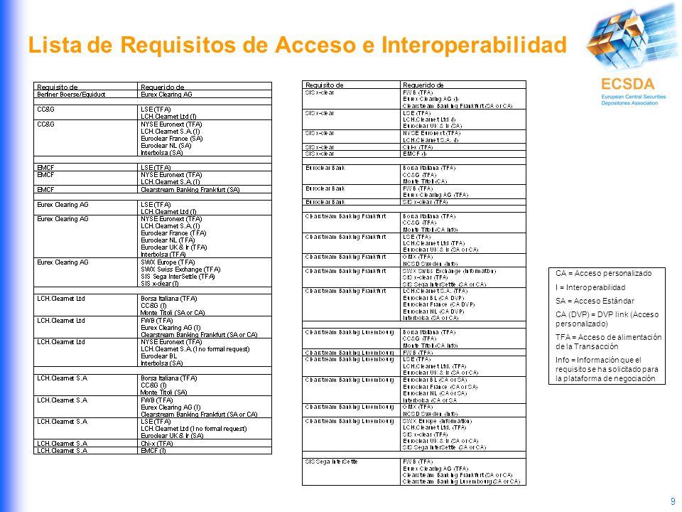 9 Lista de Requisitos de Acceso e Interoperabilidad CA = Acceso personalizado I = Interoperabilidad SA = Acceso Estándar CA (DVP) = DVP link (Acceso personalizado) TFA = Acceso de alimentación de la Transacción Info = Información que el requisito se ha solicitado para la plataforma de negociación