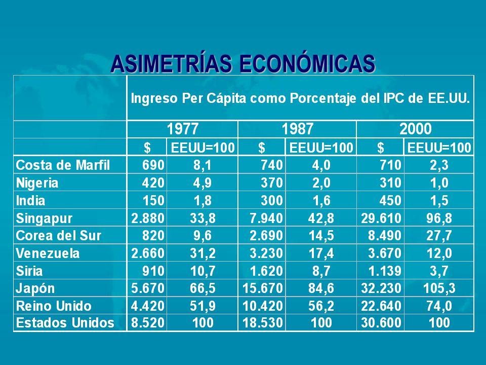 ASIMETRÍAS ECONÓMICAS