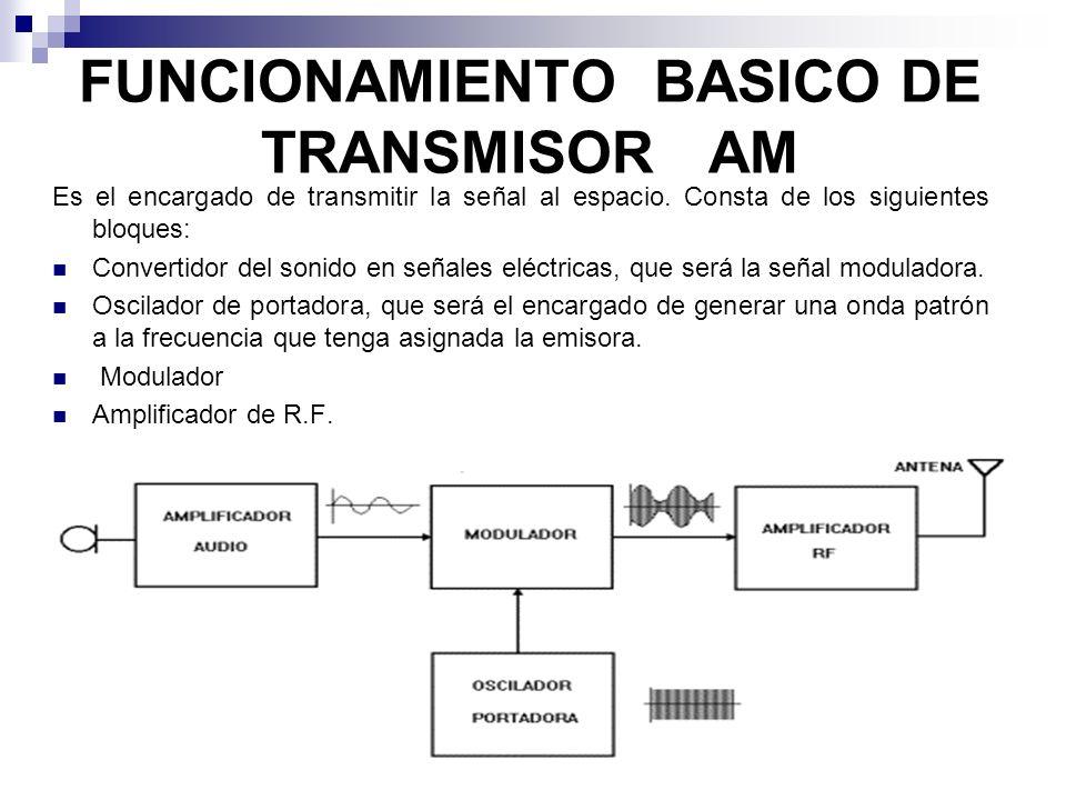 FUNCIONAMIENTO BASICO DE TRANSMISOR AM Es el encargado de transmitir la señal al espacio. Consta de los siguientes bloques: Convertidor del sonido en