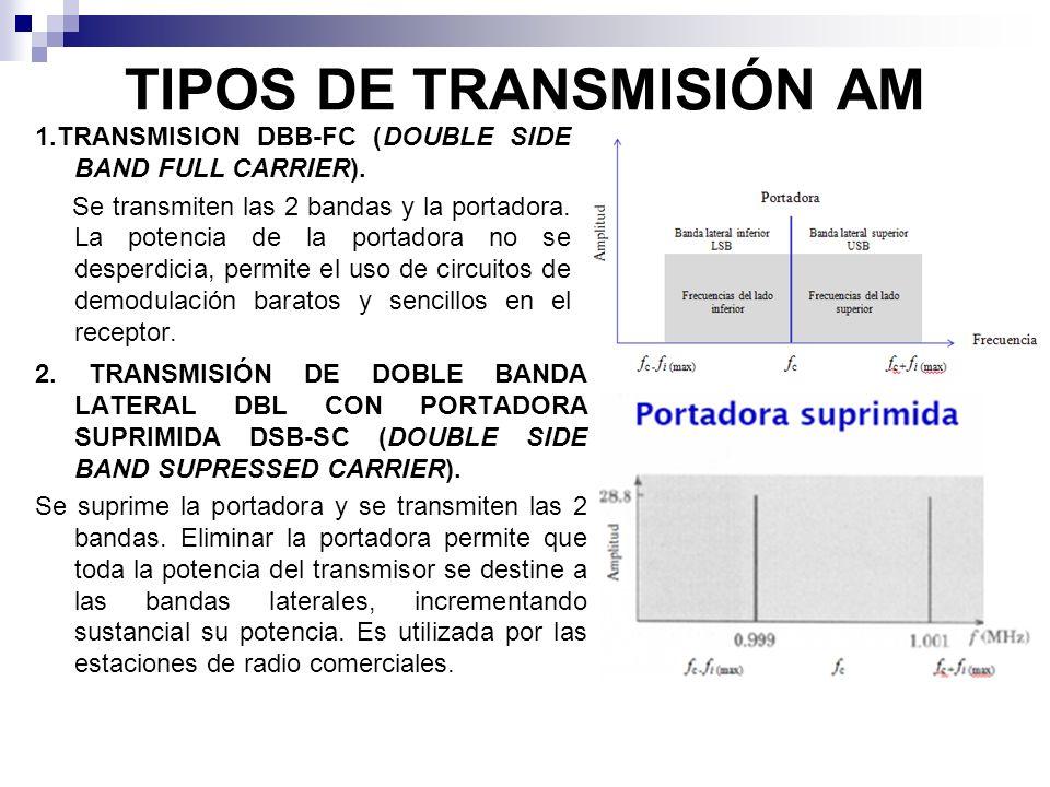 TIPOS DE TRANSMISIÓN AM 1.TRANSMISION DBB-FC (DOUBLE SIDE BAND FULL CARRIER). Se transmiten las 2 bandas y la portadora. La potencia de la portadora n